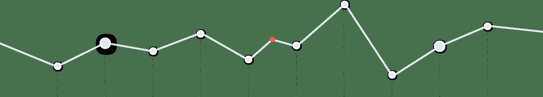 Umsatz Chart