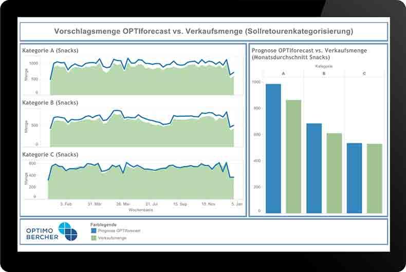 OPTIforecast von OptimoBercher ermittelt aktuelle Bedarfsprognosen für eine ressourcenschonende Planung.